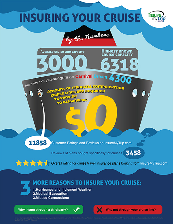 Cruise Insurance: Finding the right travel insurance for your cruise. In the wake of the recent issues Carnival Cruise lines has weathered, we hope this infographic can help travelers understand the importance of finding the right travel insurance for their cruises, as well as provide them with the information they need to make a well-reasoned decision.