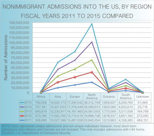 2011 to 2015 Admissions Into United States by Region