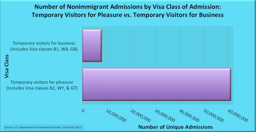 Temporary Visa Admissions - Business vs Pleasure