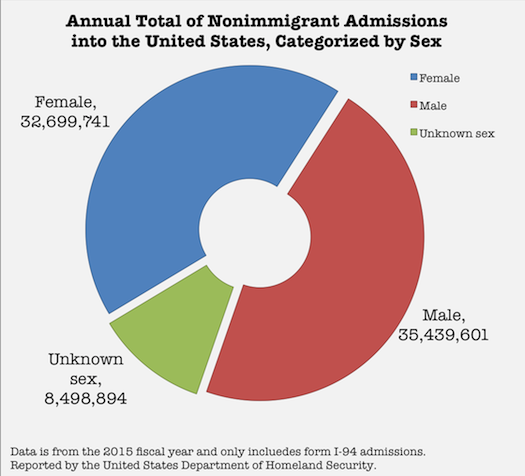 Annual Admissions by Sex