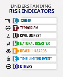 Understanding the Risk Indicators of the new Travel Advisory System