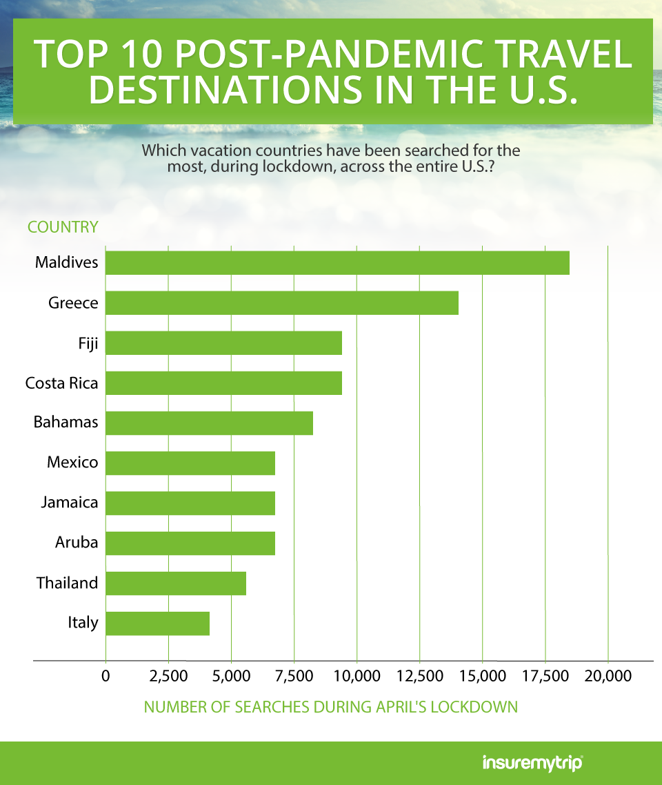 Top 10 Most Searched Post-Pandemic Travel Destinations by Americans