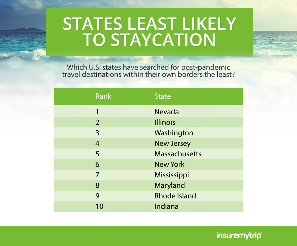 US States Least Likely to Staycation