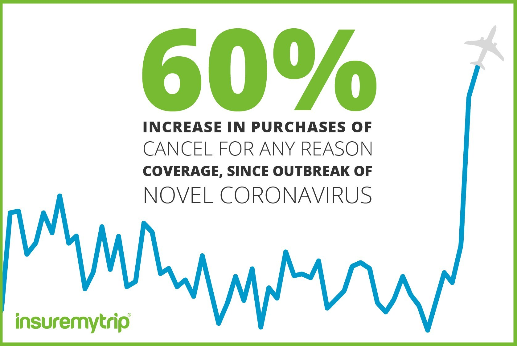 60 Percent Increase in CFAR Coverage Sold Since Coronavirus Outbreak