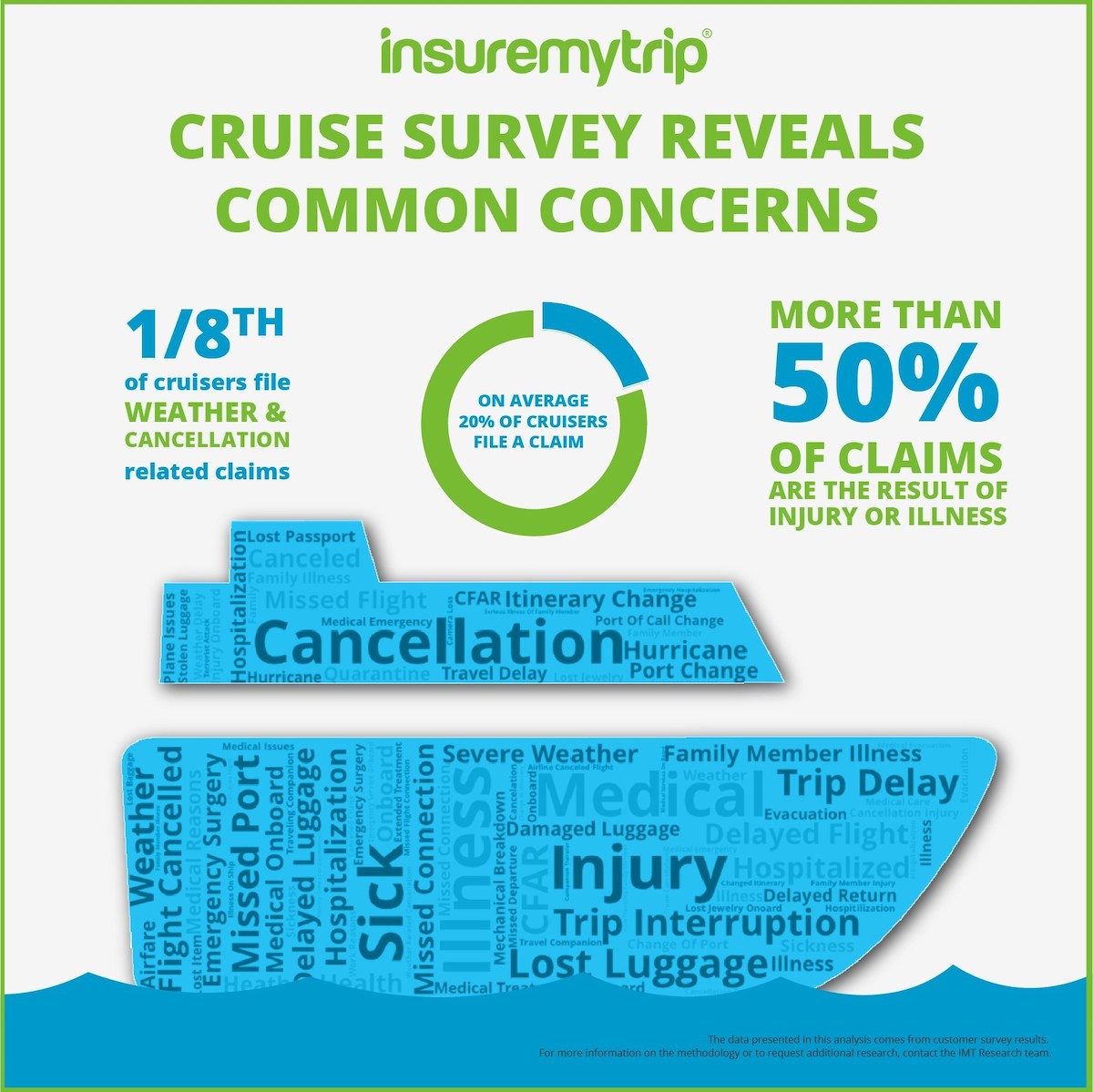 Top Concerns Among Cruise Vacationers 2020
