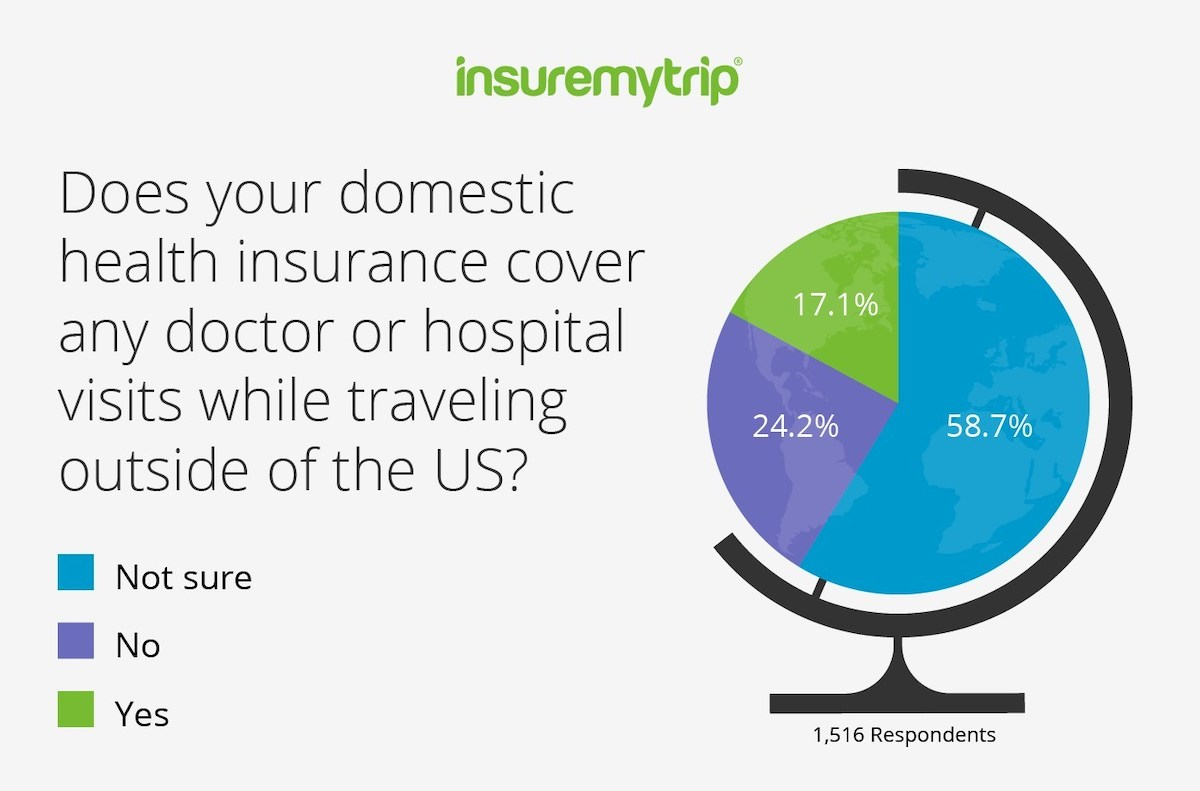2019 Survey - Does Your Domestic Health Insurance Cover You Abroad?