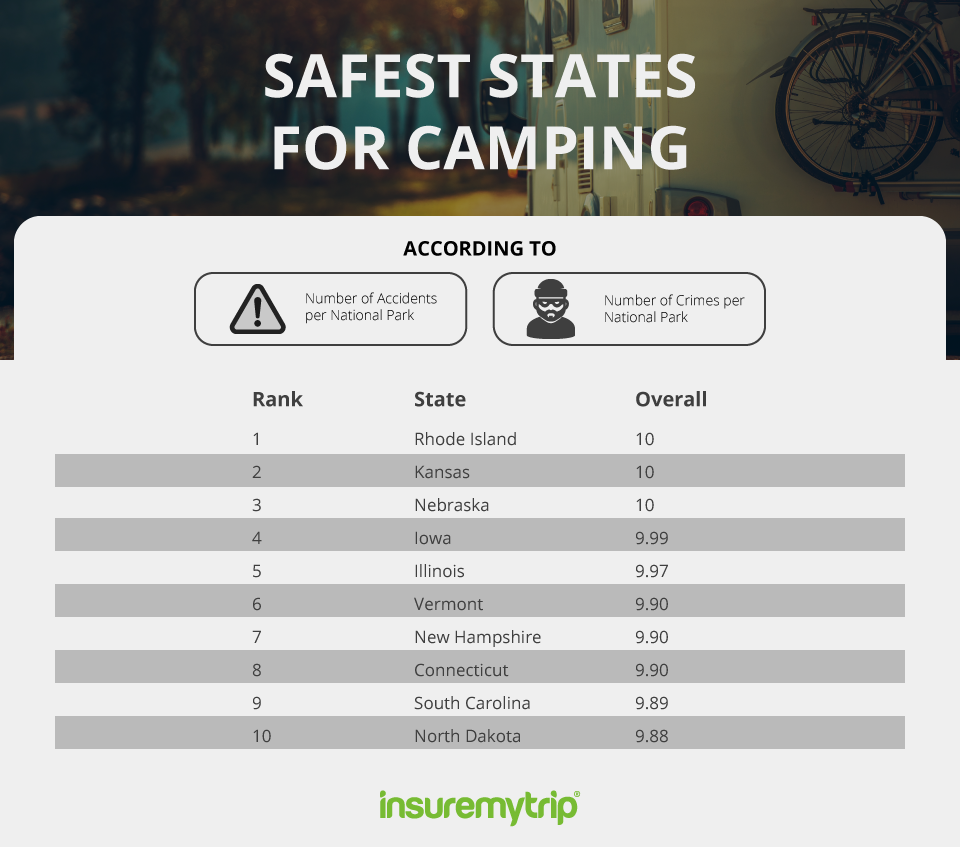 Safest US States for Camping