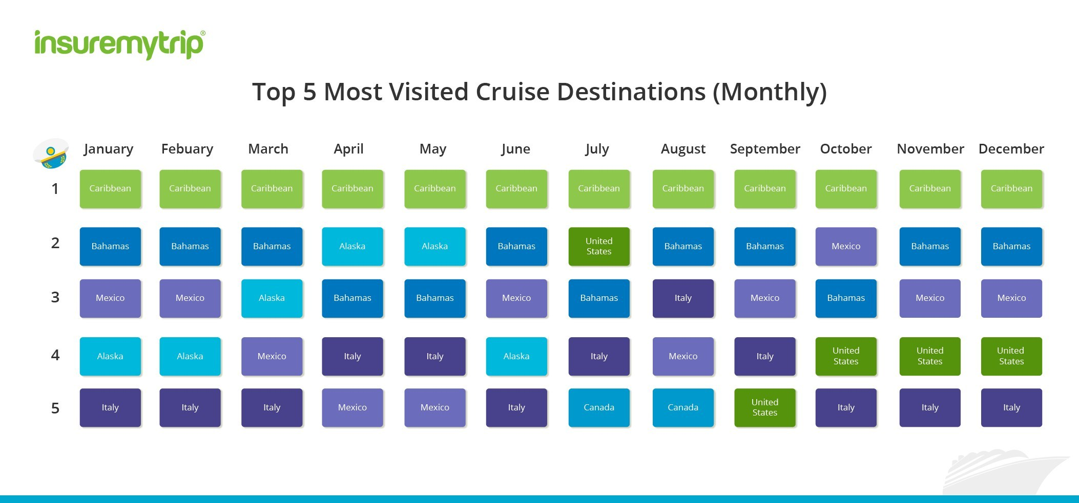 2018 Top Cruise Destinations by Month