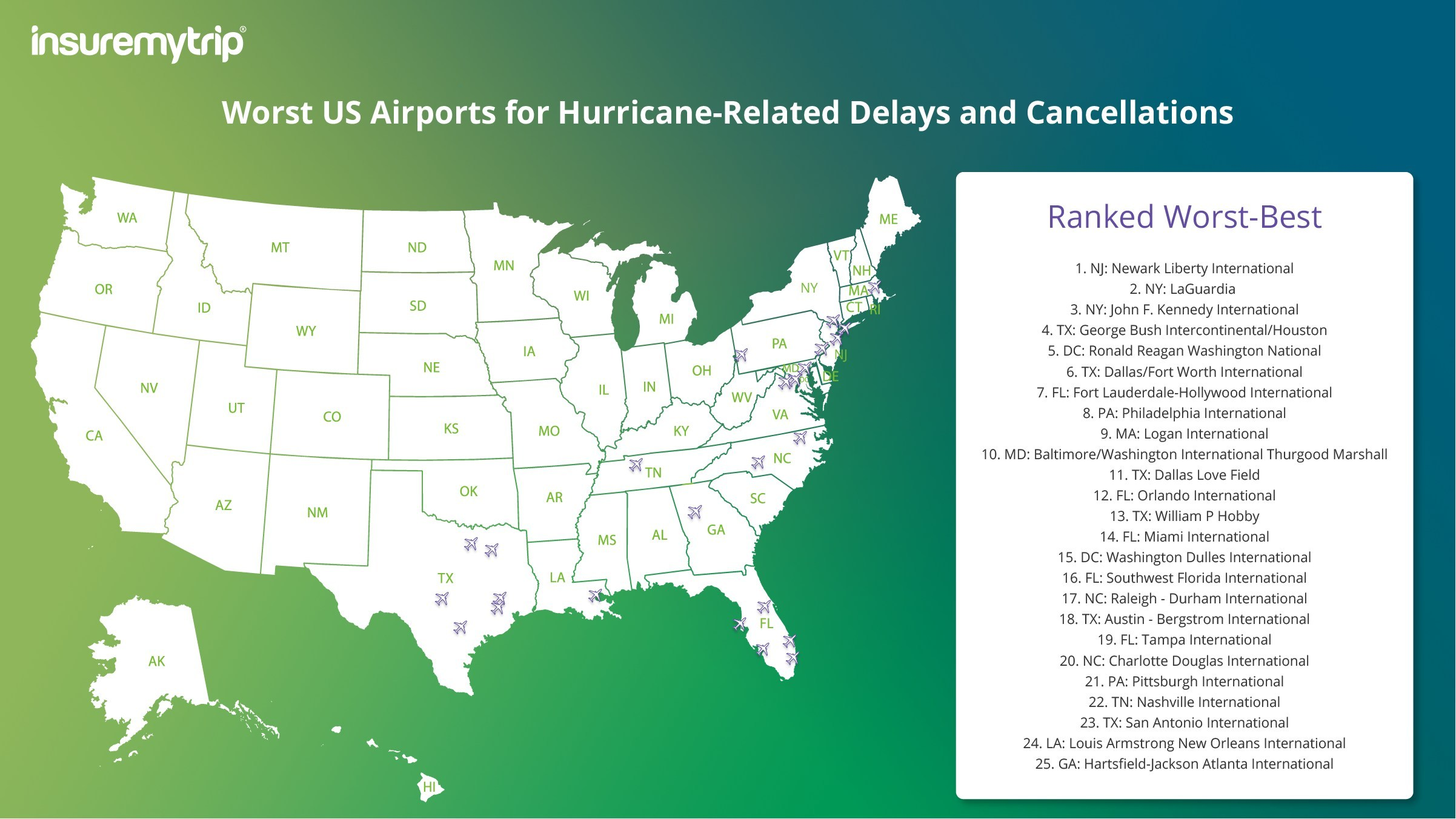 US Airports Prone to Flight Delays & Cancellations This Hurricane Season