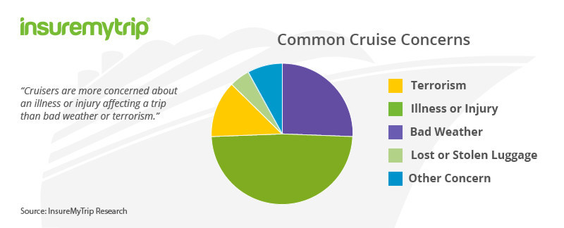 2017 Cruise Report Travel Trends